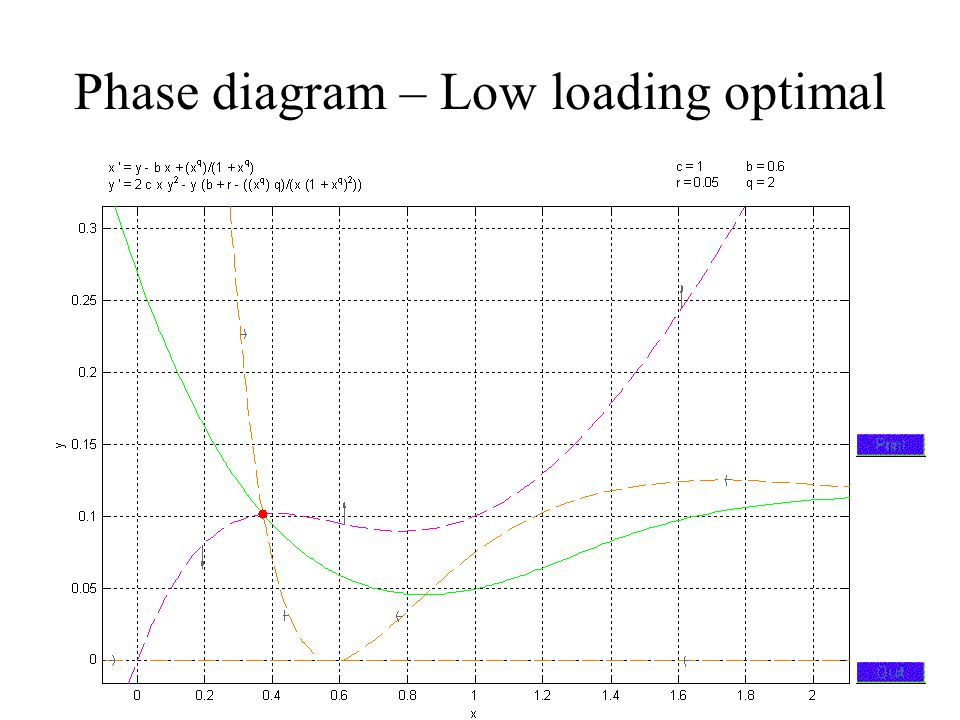 Phase diagram – Low loading optimal