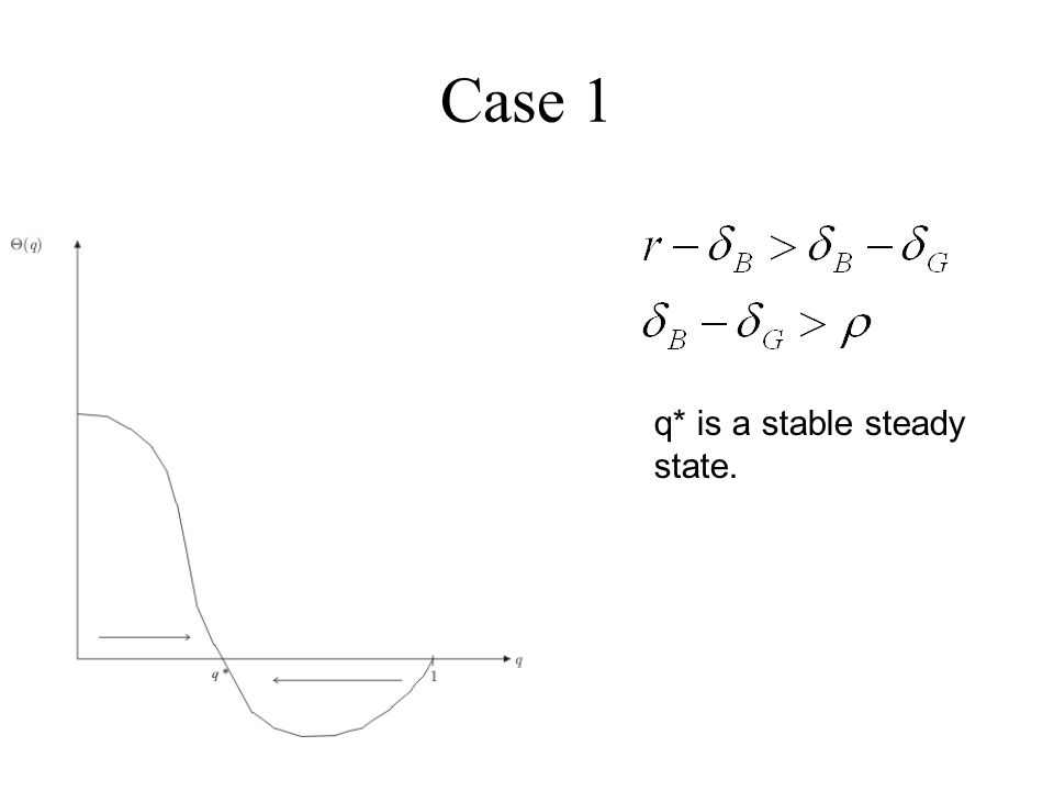Case 1 q* is a stable steady state.