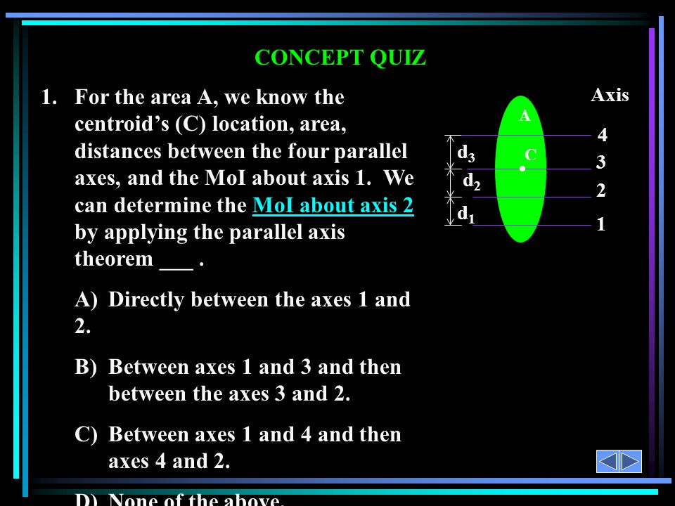 A) Directly between the axes 1 and 2.