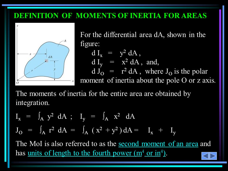 DEFINITION OF MOMENTS OF INERTIA FOR AREAS