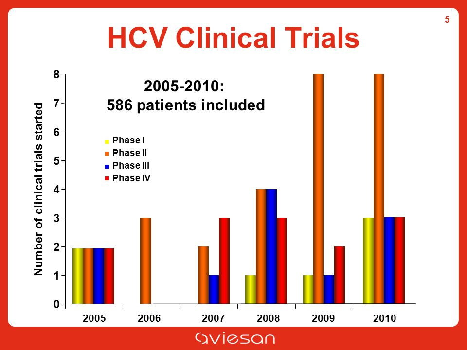 HCV Clinical Trials 2005-2010: 586 patients included