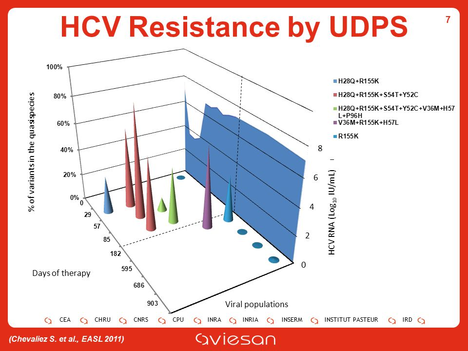 HCV Resistance by UDPS 7 8 % of variants in the quasispecies