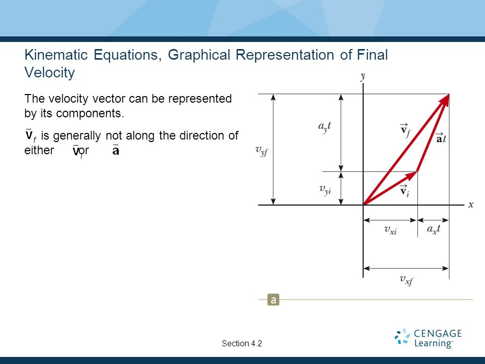 Kinematic Equations, Graphical Representation of Final Velocity