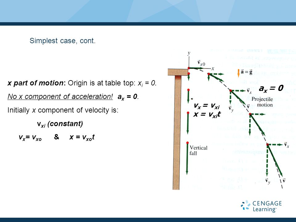 Simplest case, cont. x part of motion: Origin is at table top: xi = 0. No x component of acceleration! ax = 0.