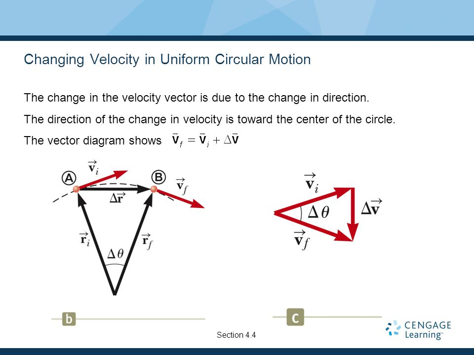 Motion in two dimensions ppt video online download changing velocity in uniform circular motion ccuart Gallery