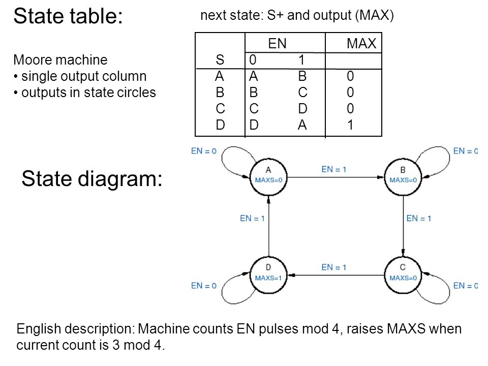 State table: State diagram: next state: S+ and output (MAX) EN MAX