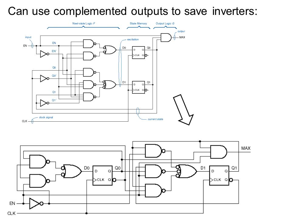 Can use complemented outputs to save inverters: