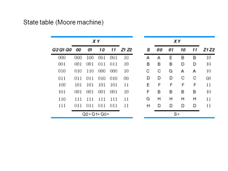 State table (Moore machine)