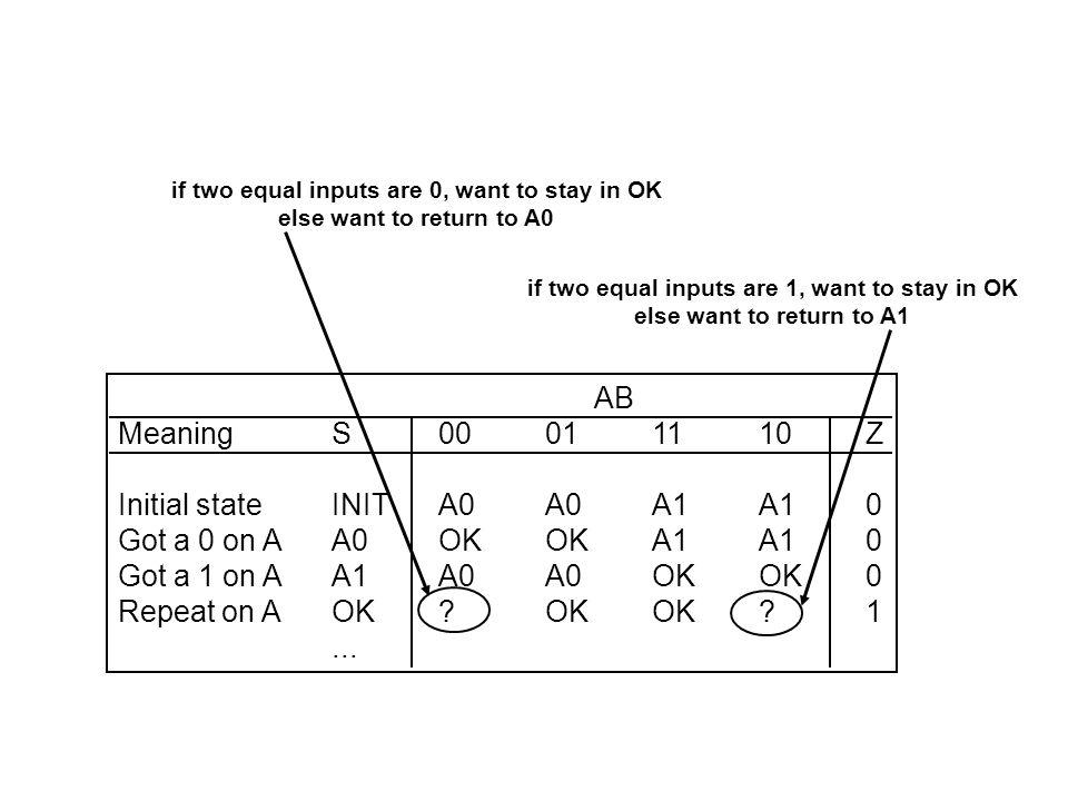 Initial state INIT A0 A0 A1 A1 0 Got a 0 on A A0 OK OK A1 A1 0