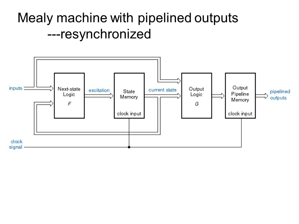 Mealy machine with pipelined outputs