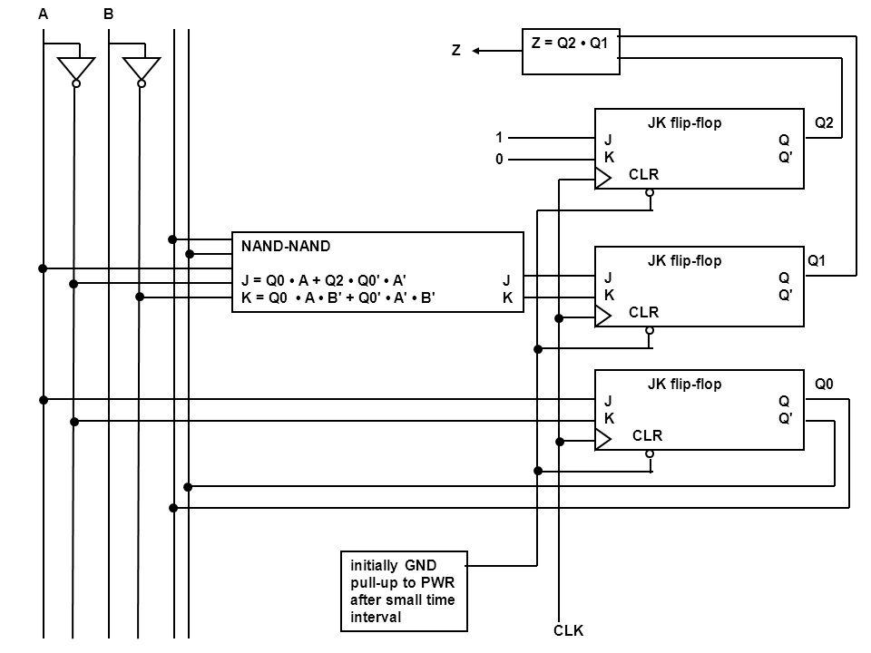 A B. Z = Q2 • Q1. Z. JK flip-flop. J Q. K Q CLR. Q2. 1. NAND-NAND. J = Q0 • A + Q2 • Q0 • A J.