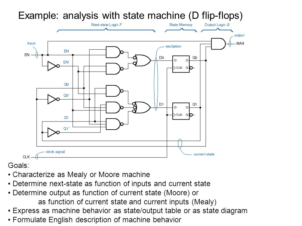 Example: analysis with state machine (D flip-flops)