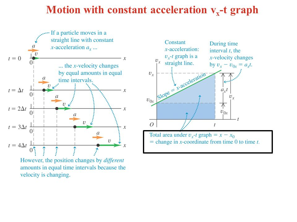 Motion with constant acceleration vx-t graph