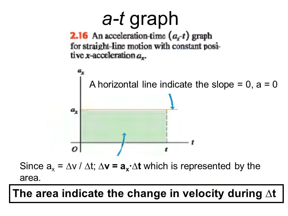 a-t graph The area indicate the change in velocity during ∆t