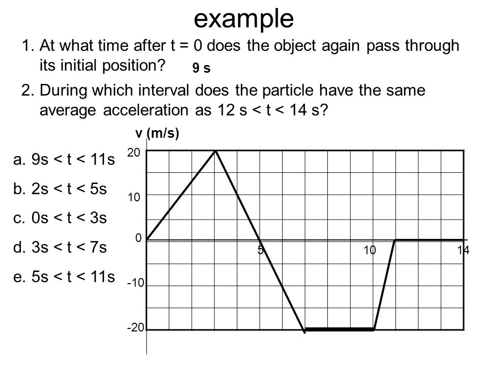 example At what time after t = 0 does the object again pass through its initial position 9 s.