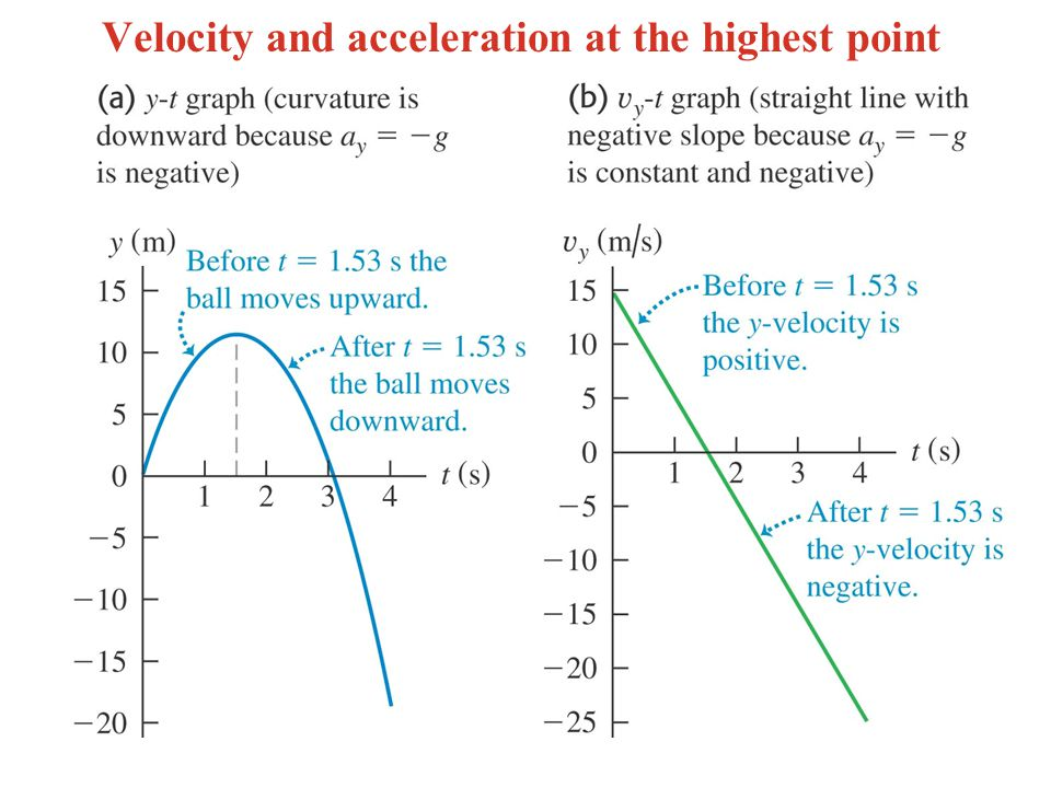 Velocity and acceleration at the highest point