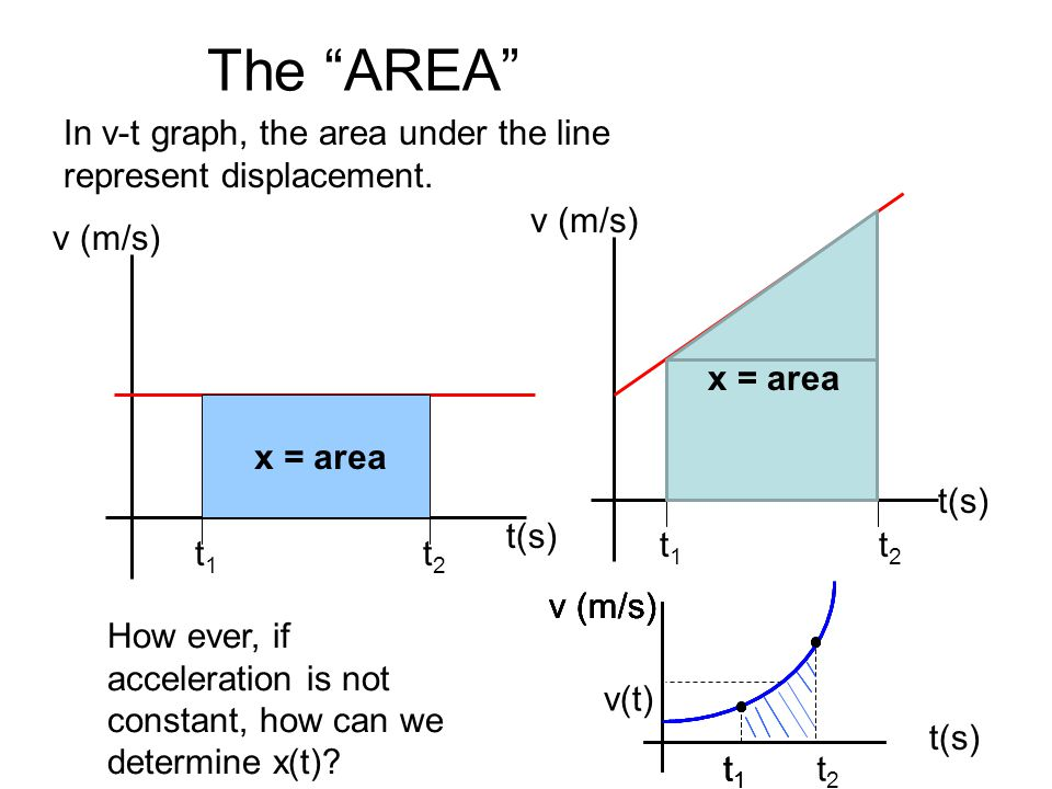 The AREA In v-t graph, the area under the line represent displacement. v (m/s) v (m/s) x = area.