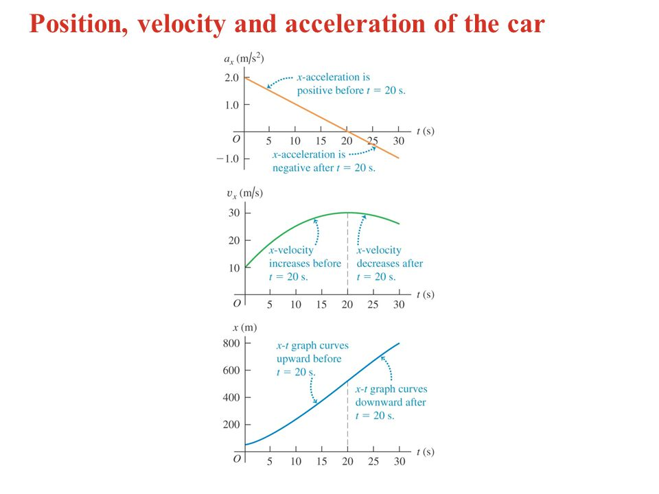 Position, velocity and acceleration of the car