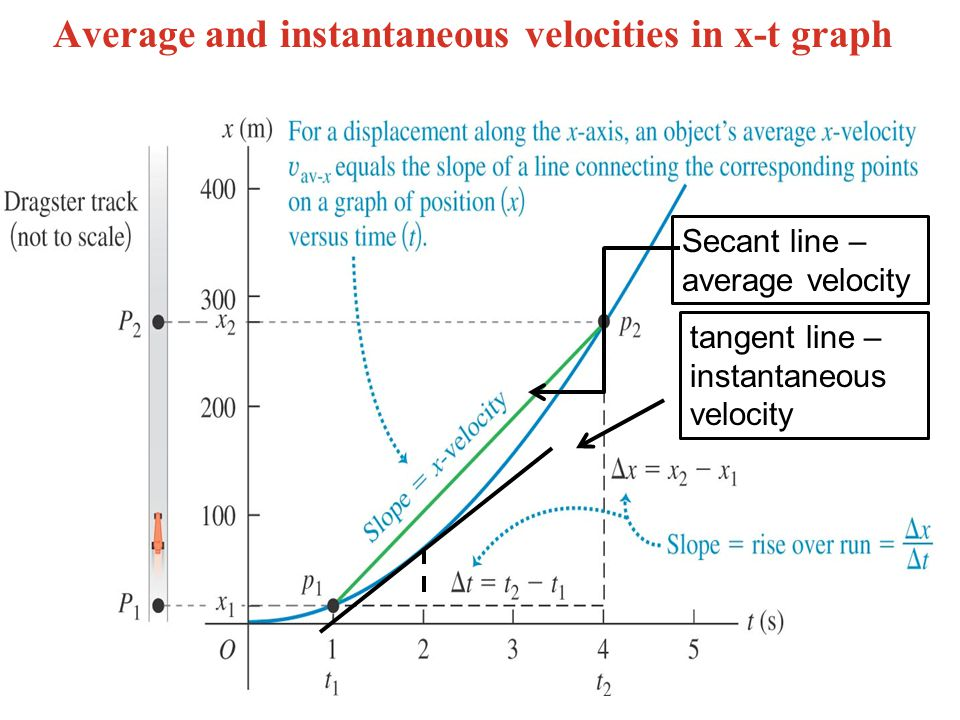 Average and instantaneous velocities in x-t graph