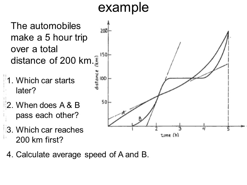 example The automobiles make a 5 hour trip over a total distance of 200 km. Which car starts later