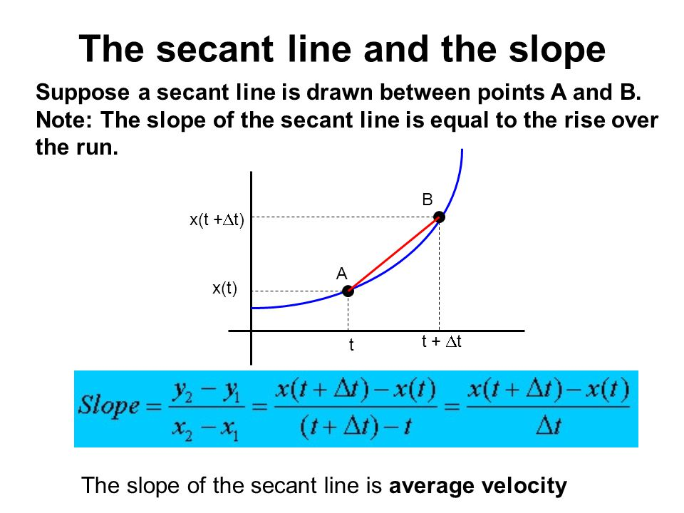 The secant line and the slope