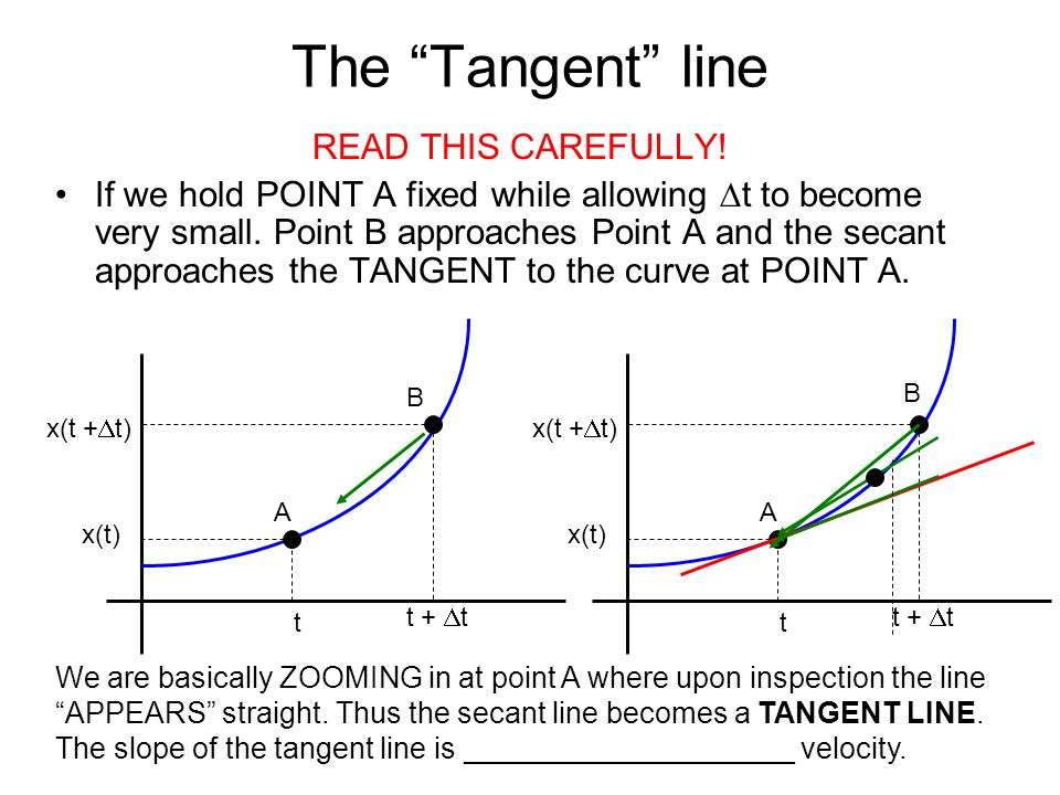 The Tangent line READ THIS CAREFULLY!