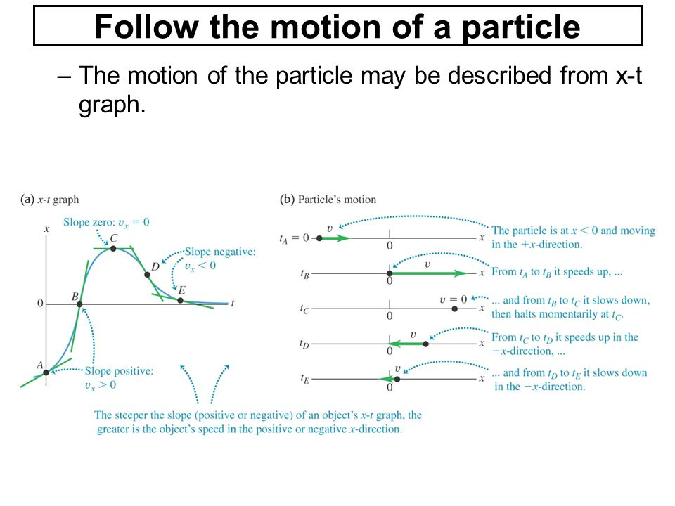 Follow the motion of a particle
