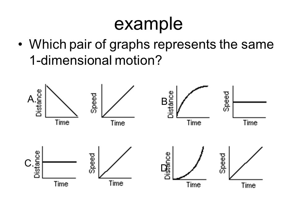 example Which pair of graphs represents the same 1-dimensional motion