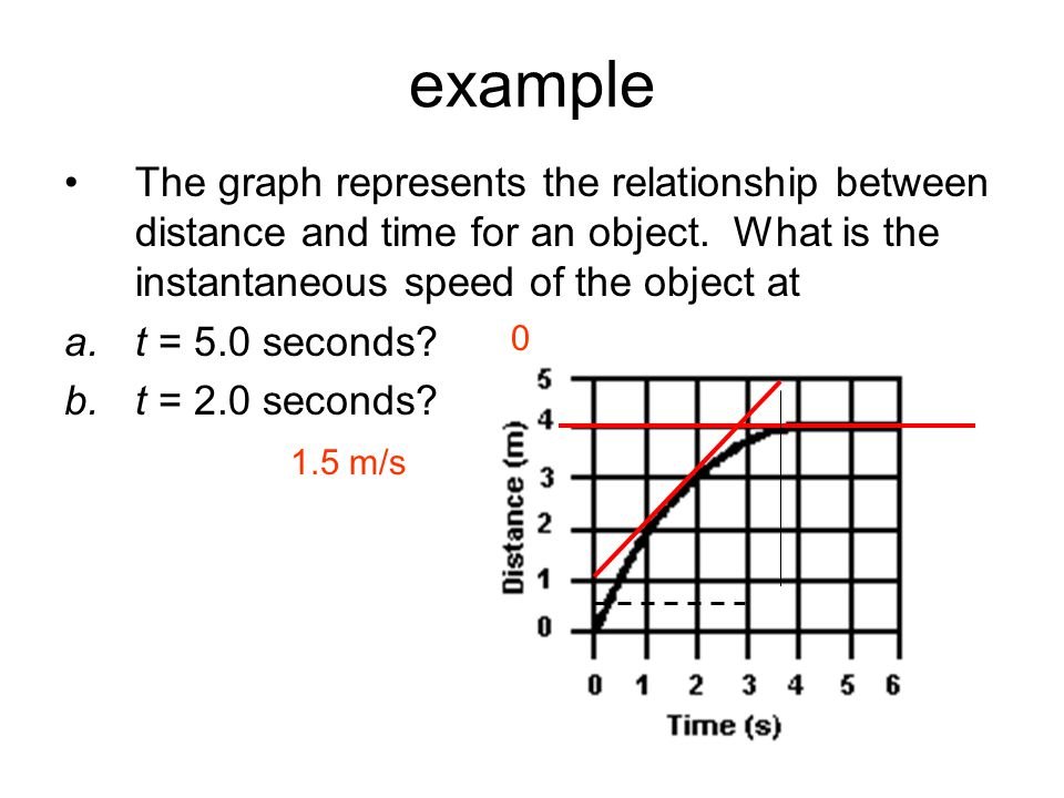 example The graph represents the relationship between distance and time for an object. What is the instantaneous speed of the object at.