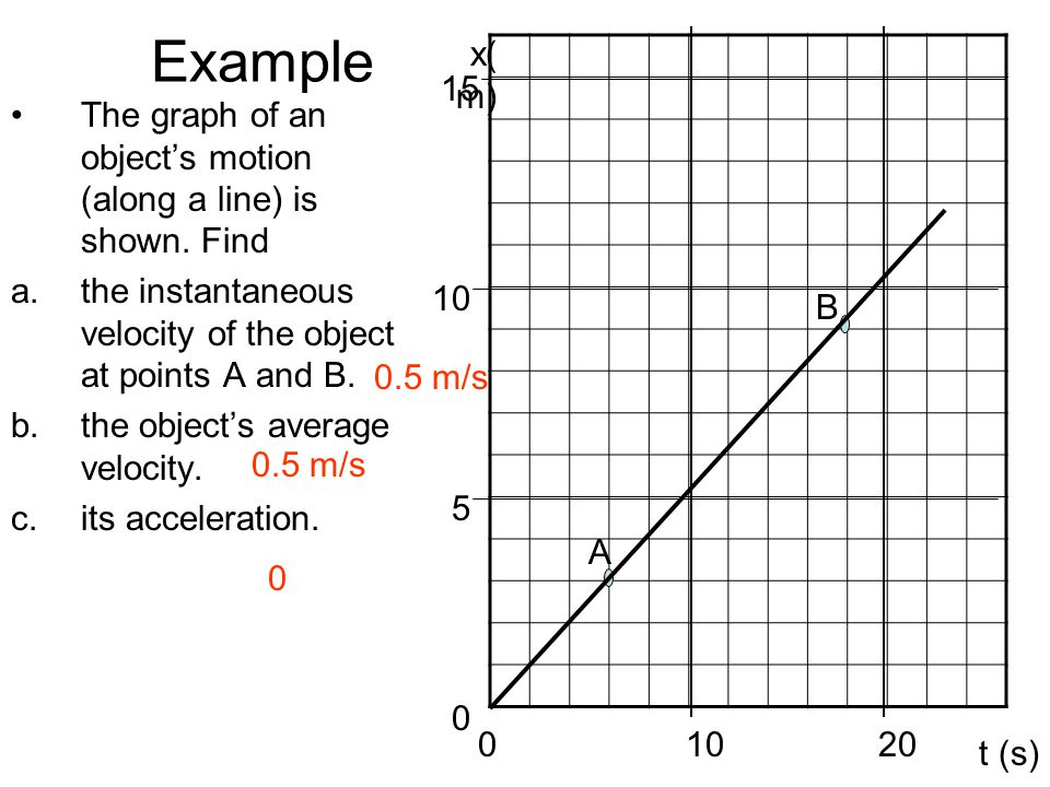 Example x(m) 15. The graph of an object's motion (along a line) is shown. Find. the instantaneous velocity of the object at points A and B.
