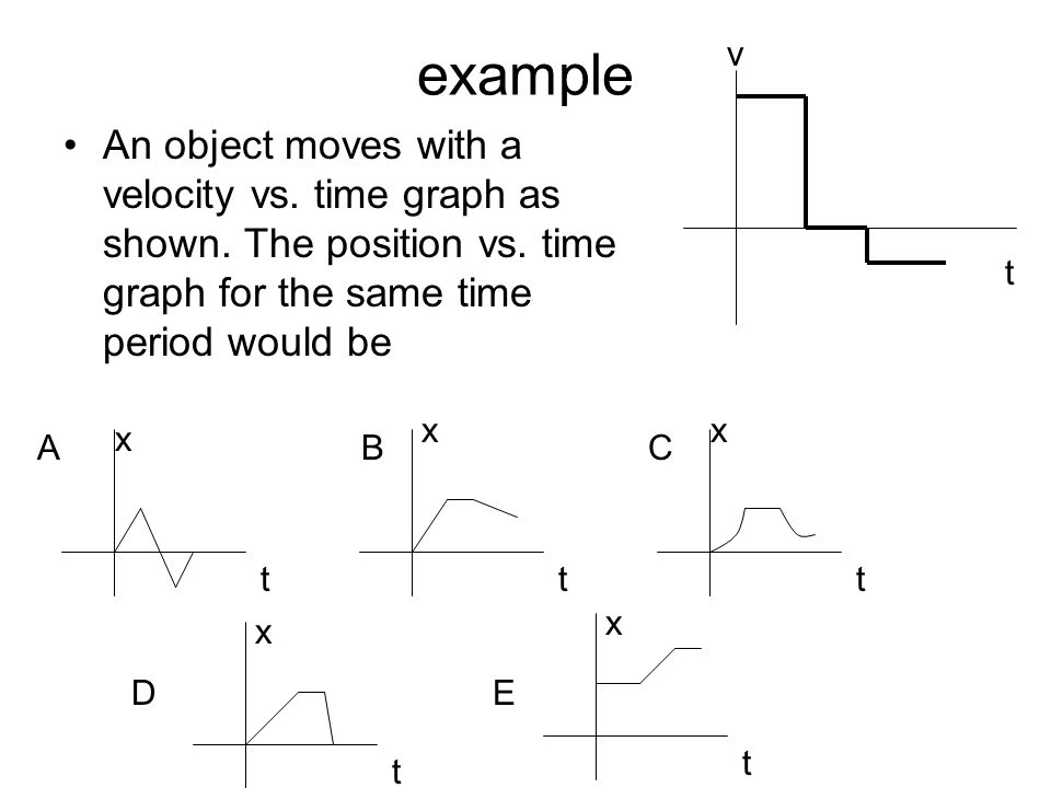 example v. An object moves with a velocity vs. time graph as shown. The position vs. time graph for the same time period would be.