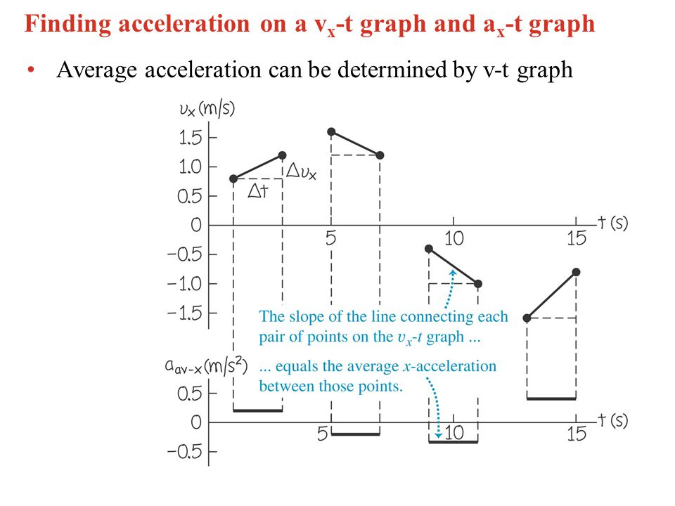 Finding acceleration on a vx-t graph and ax-t graph