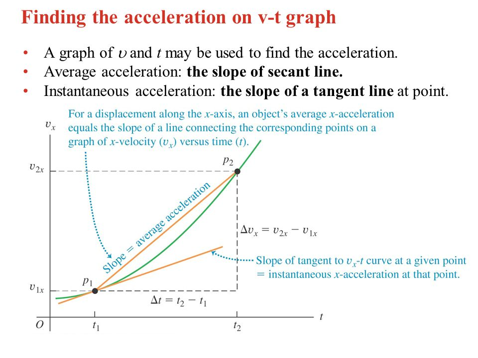 Finding the acceleration on v-t graph