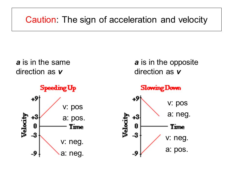 Caution: The sign of acceleration and velocity