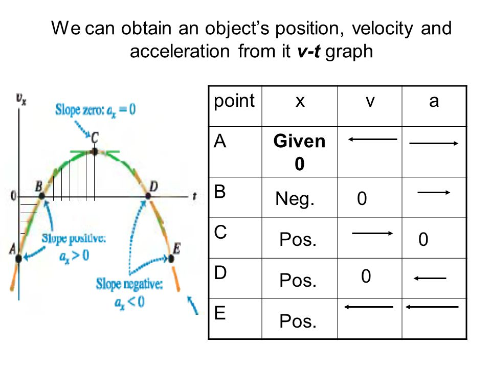 We can obtain an object's position, velocity and acceleration from it v-t graph