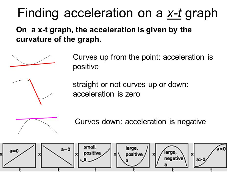 Finding acceleration on a x-t graph