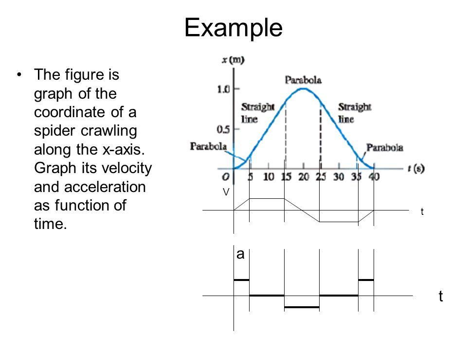 Example The figure is graph of the coordinate of a spider crawling along the x-axis. Graph its velocity and acceleration as function of time.