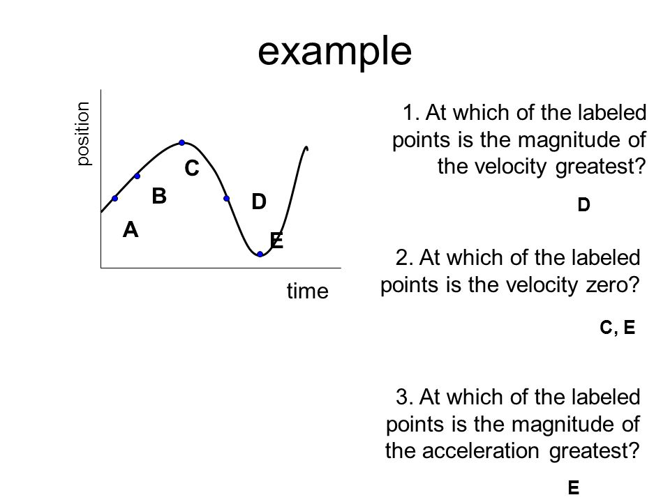 example 1. At which of the labeled points is the magnitude of the velocity greatest C. position.