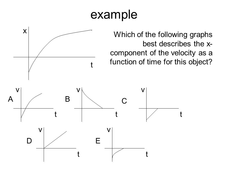example x. Which of the following graphs best describes the x-component of the velocity as a function of time for this object