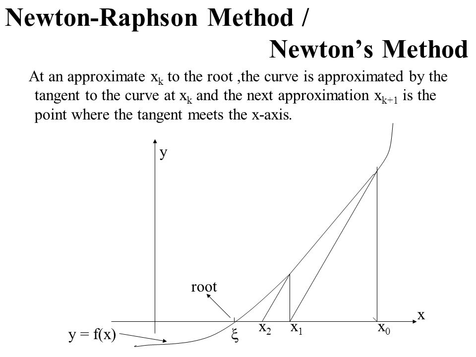 Newton-Raphson Method / Newton's Method