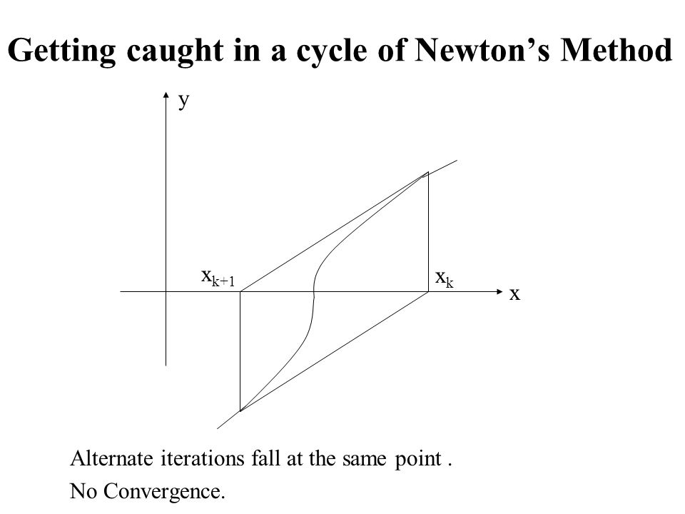 Getting caught in a cycle of Newton's Method