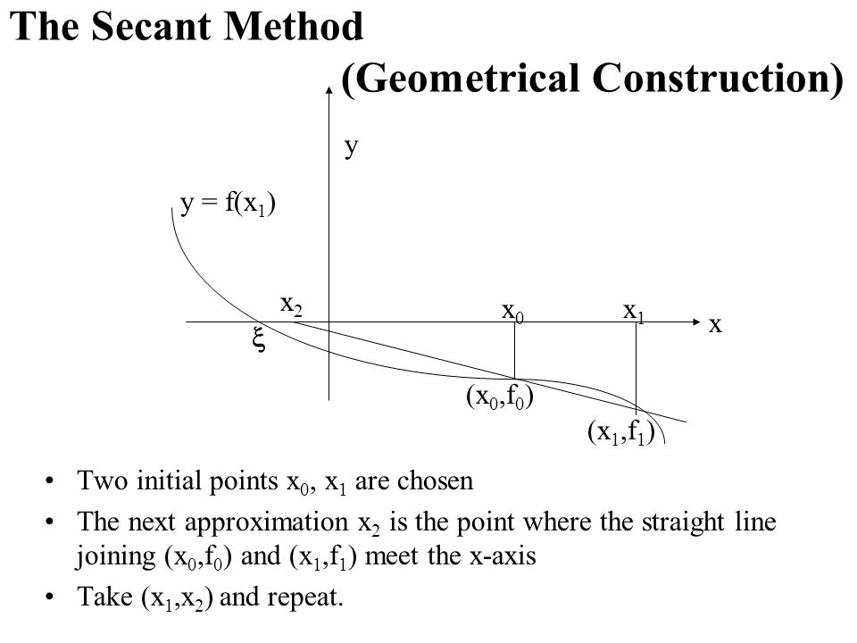 The Secant Method (Geometrical Construction)
