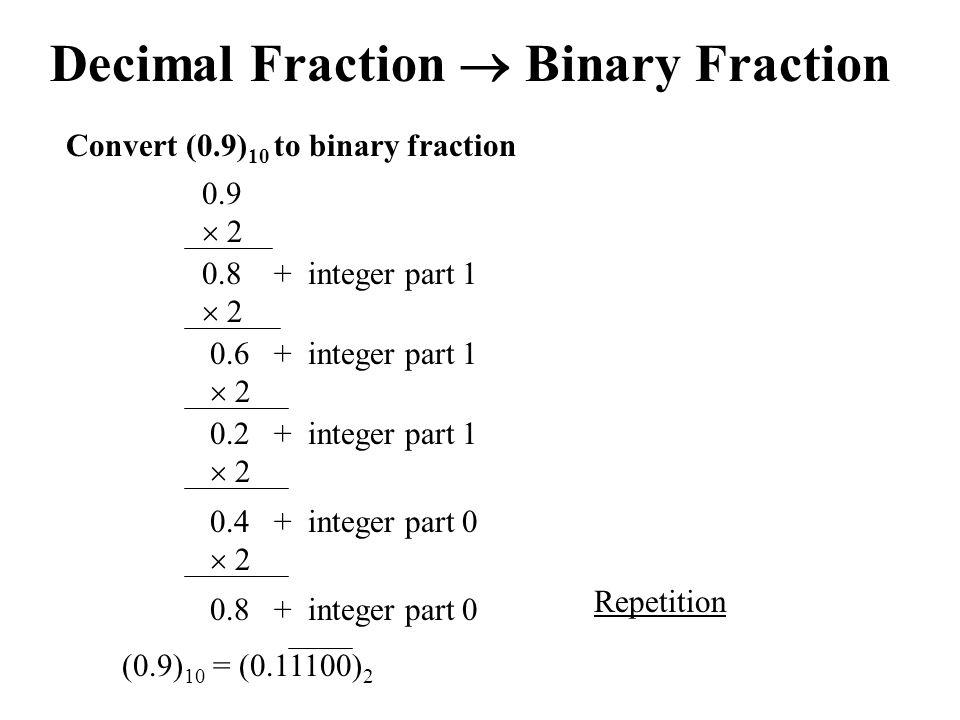 Decimal Fraction  Binary Fraction