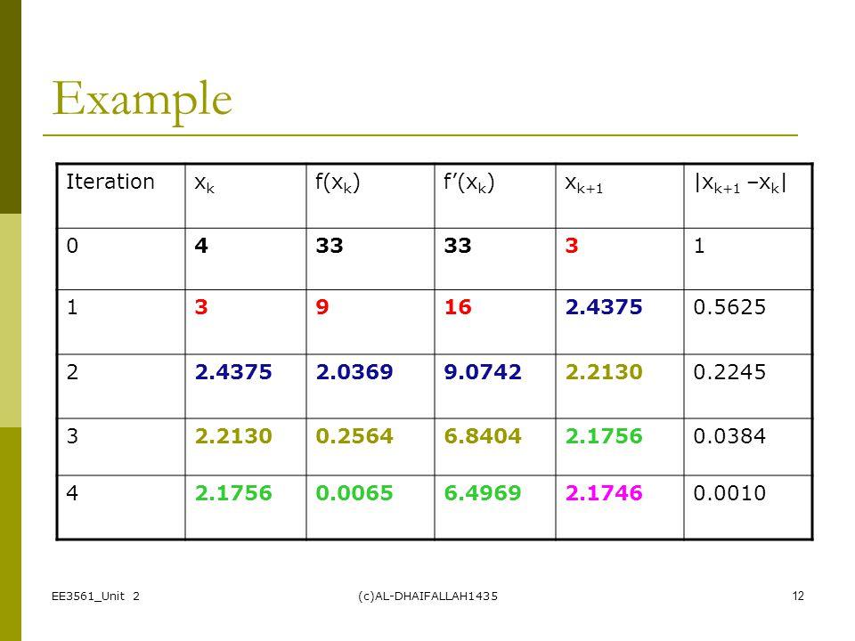 Example Iteration xk f(xk) f'(xk) xk+1 |xk+1 –xk| 4 33 3 1 9 16 2.4375