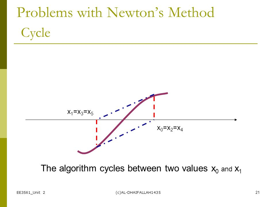 Problems with Newton's Method Cycle