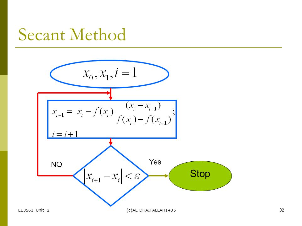 Secant Method Yes NO Stop EE3561_Unit 2 (c)AL-DHAIFALLAH1435