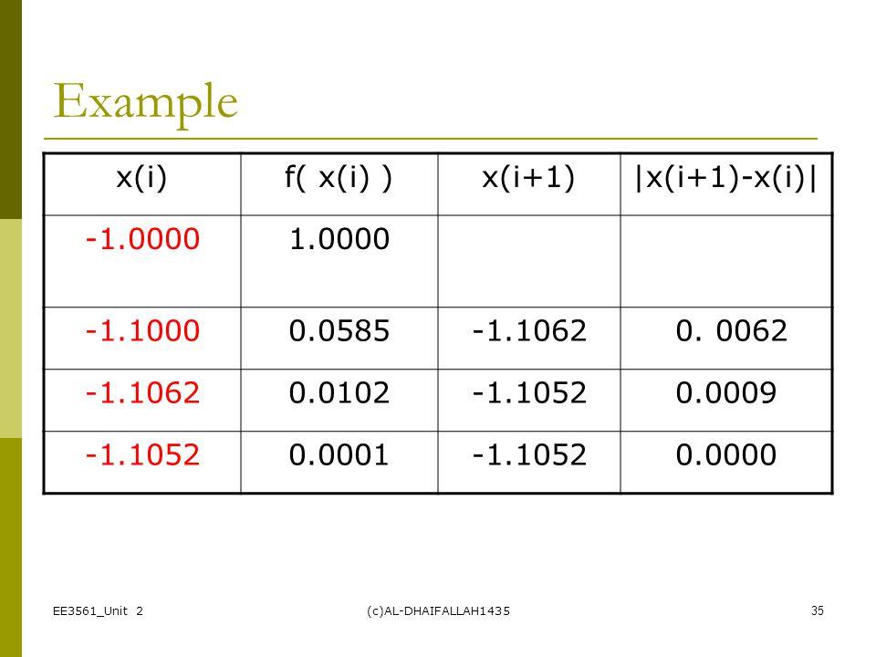 Example x(i) f( x(i) ) x(i+1) |x(i+1)-x(i)| -1.0000 1.0000 -1.1000