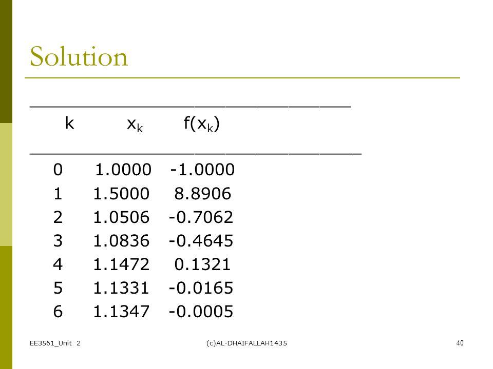 Solution _______________________________ k xk f(xk)