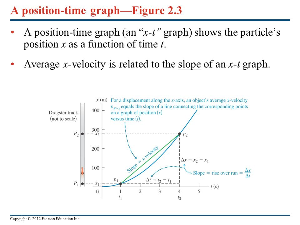 A position-time graph—Figure 2.3