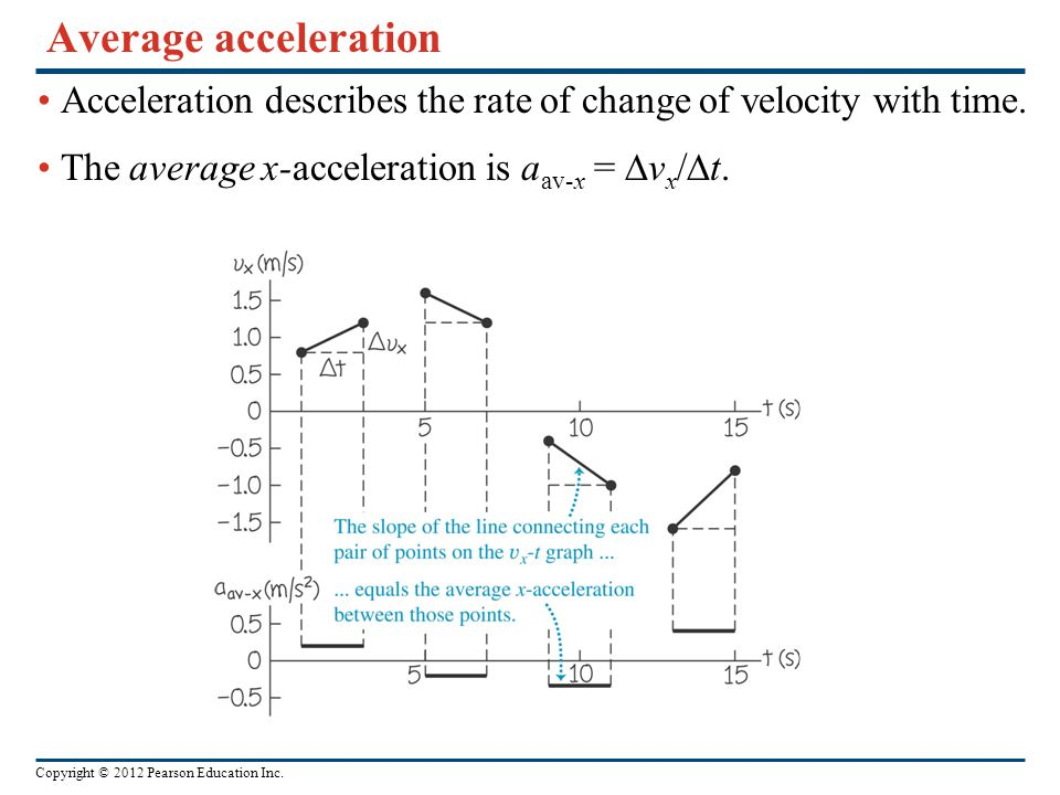 Average acceleration Acceleration describes the rate of change of velocity with time.